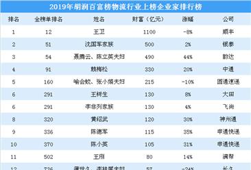 2019年胡潤百富榜(物流篇):順豐王衛等9名企業家財富縮水(附榜單)