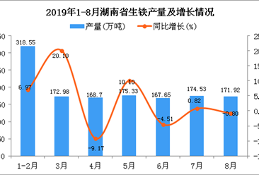 2019年1-8月湖南省生铁产量同比增长5.64%