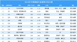 2019年胡润百富榜上榜企业家排行榜(四川省分榜)