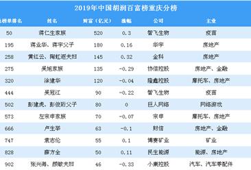 2019年胡潤百富榜重慶上榜企業家排行榜(附完整排名)