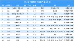2019年胡润百富榜上榜企业家排行榜(内蒙古分榜)