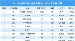 2019年胡潤百富榜(家電篇):格力董明珠等4名企業家財富縮水(附榜單)