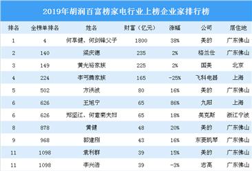 2019年胡润百富榜(家电篇):格力董明珠等4名企业家财富缩水(附榜单)