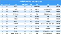 2019年胡润百富榜安徽省上榜企业家排行榜(附完整排名)