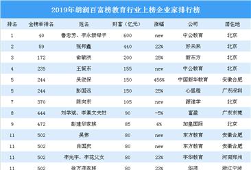 2019年胡潤百富榜(教育篇):7名企業家財富超百億(附榜單)