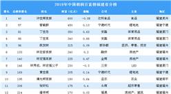 2019年胡润百富榜福建省上榜企业家排行榜(附完整排名)