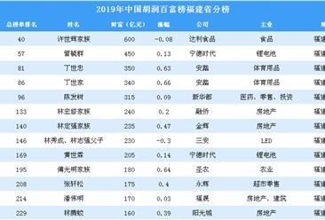 2019年胡润百?#35805;?#31119;建省上榜企业家排行榜(附完整排名)