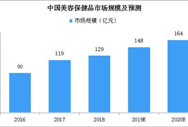 美容美顏保健品市場規模增長迅速 2019年或近150億元(附圖表)
