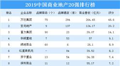 2019中国商业地产20强排行榜:除了万达集团还有哪些企业上榜?(图)