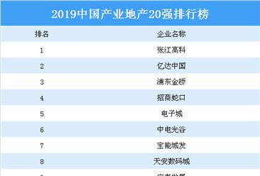 2019中国产业地产20强四虎网站榜:张江高科第一 亿达中国第二(附榜单)