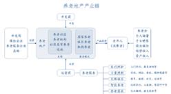 中國養老地產產業鏈分析