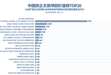 2019年中国房企文旅四虎影视网址价值榜top20:恒大第一 碧桂园第二(附榜单)