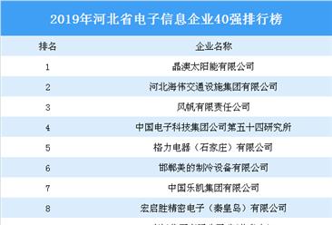 2019年河北省电子信息40强四虎网站榜:晶澳太阳能排名第一(附榜单)