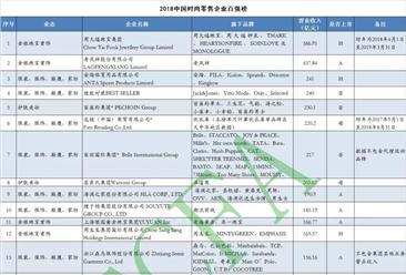 2019中国时尚零售企业百强榜:周大福第一 老凤祥第二(附榜单)