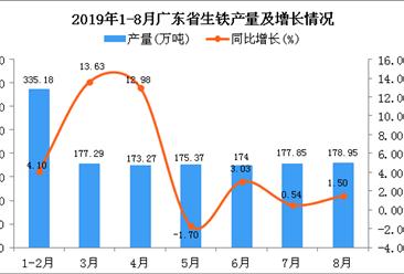 2019年1-8月广东省生铁产量为1391.91万吨 同比增长4.51%