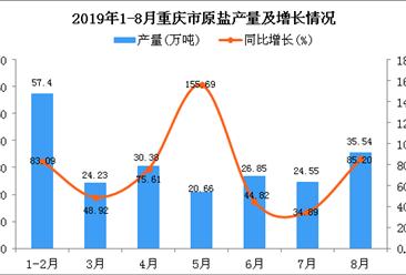 2019年1-8月重庆市原盐产量为203.73万吨 同比增长58.02%
