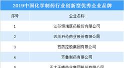 2019中國化學制藥行業創新型優秀企業品牌出爐:共20家企業入圍