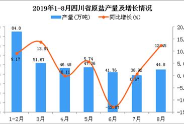 2019年1-8月四川省原盐产量为355.79万吨 同比增长4.39%