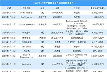 2019年9月医疗器械及硬件领域投融资情况分析:b轮投融资事件最多(附完整名单)
