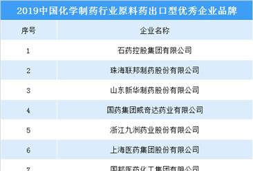 2019中国化学制药行业原料药出口型优秀企业品牌出炉:20家企业入围