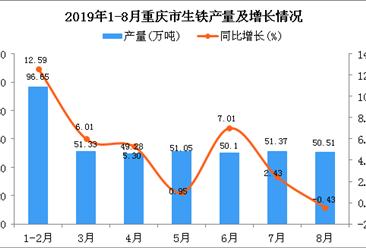 2019年1-8月重庆市生铁产量为400.29万吨 同比增长5.53%