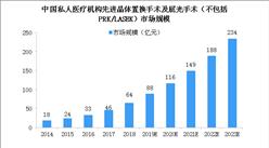 2023年中國先進晶體置換手術及屈光手術市場規模將達234億 三大因素促進行業發展(圖)