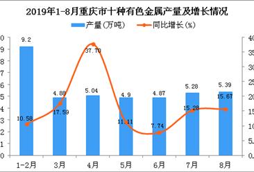 2019年1-8月重庆市十种有色金属产量同比增长15.54%