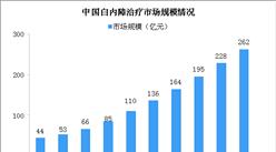 人口老齡化加劇 2023年中國白內障治療市場規模將達262億(圖)