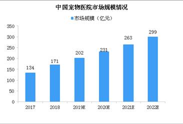 宠物医院数量大增 2022年宠物医院市场规模将逼近300亿(图)