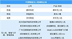迅蚁送吧获首张《无人机物流配送经营许可》 中国无人机物流发展现状分析(图)
