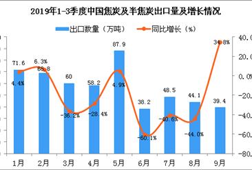 2019年9月中国焦炭及半焦炭出口量为39.4万吨 同比增长34.8%