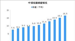 2019中国琼脂销量及进出口情况分析:受食品强劲需求推动销售额大增(图)