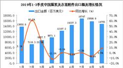 2019年1-9月中国服装及衣着附件出口金额增长情况分析