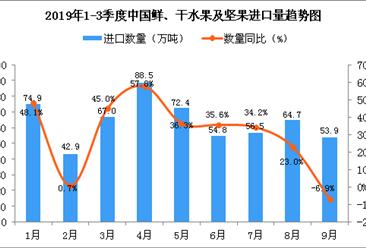 2019年9月中国鲜、干水果及坚果进口量为53.9万吨 同比下降6.9%