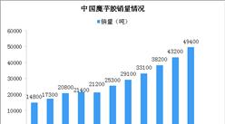 魔芋胶应用广泛需求大 2023年中国魔芋胶销售额将达46亿(图)