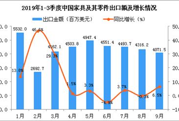 2019年9月中国家具及其零件出口金额为4071.5百万美元 同比增长6.5%