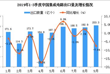 2019年9月中国集成电路出口量为203.3亿个 同比下降7.6%