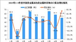 2019年9月中国贵金属或包贵金属的首饰出口量同比增长53.1%