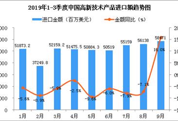 2019年9月中国高新技术产品进口金额为58471百万美元 同比增长16%