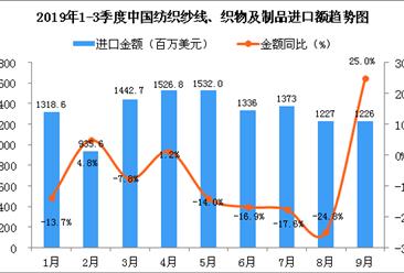 2019年9月中国纺织纱线、织物及制品进口金额同比增长25%