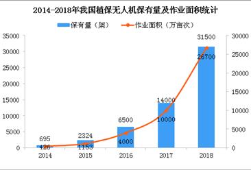 2019年中国植保无人机发展现状及趋势分析(附保有量及市场规模)