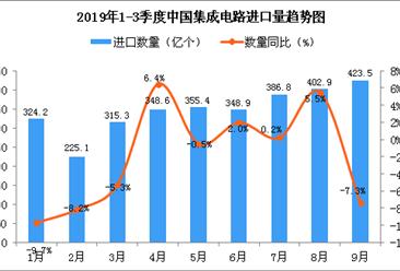 2019年9月中国集成电路进口量为423.5亿个 同比下降7.3%