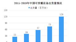 蘋果研發智能戒指 中國可穿戴設備出貨量分析(圖)