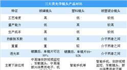 光学镜头产业链分析:上游原材料竞争激烈 下游应用领域不断扩展(图)