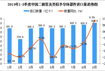 2019年9月中国二极管及类似半导体器件进口量同比增长8.5%