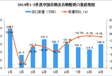 2019年9月中国谷物及谷物粉进口量为148万吨 同比下降9.2%