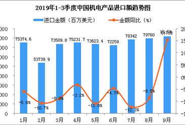 2019年9月中国机电产品进口金额为81718百万美元 同比增长15.5%