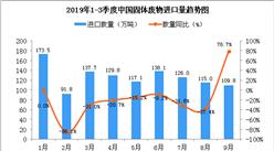 2019年9月中國固體廢物進口量為109.8萬噸 同比增長78.7%