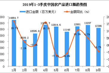 2019年9月中国农产品进口金额为12386百万美元 同比下降4.7%
