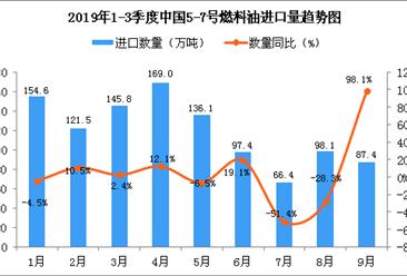 2019年9月中国5-7号燃料油进口量为87.4万吨 同比增长98.1%